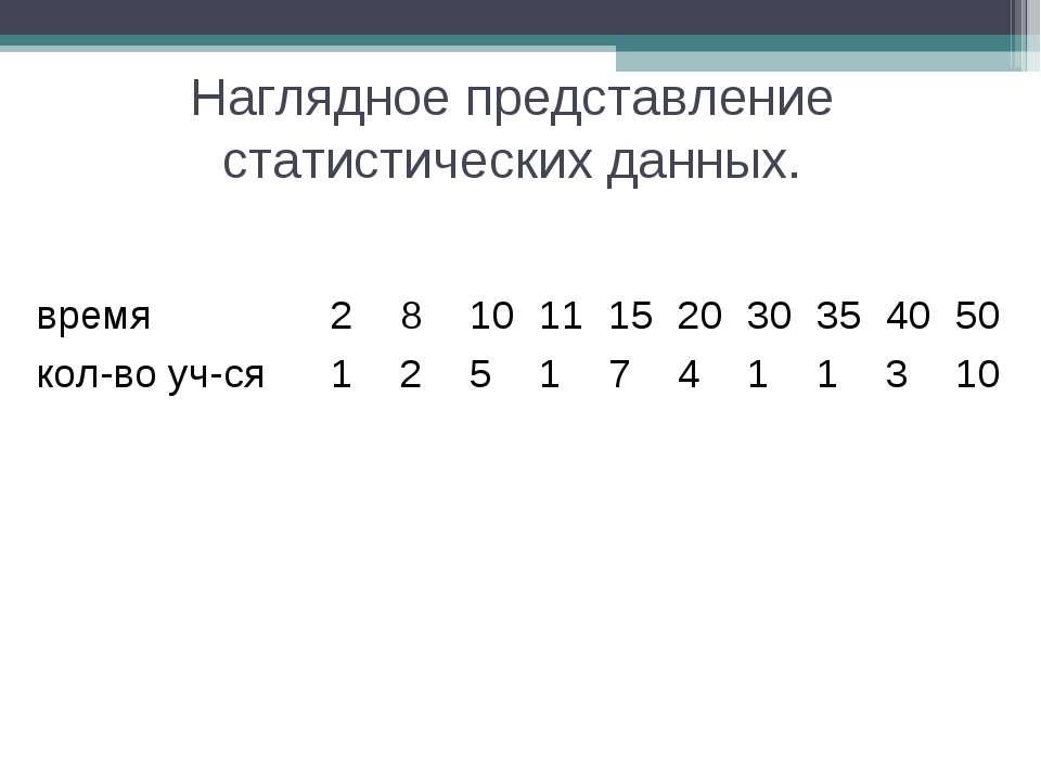 Наглядное представление статистических данных. время 2 8 10 11 15 20 30 35 40...