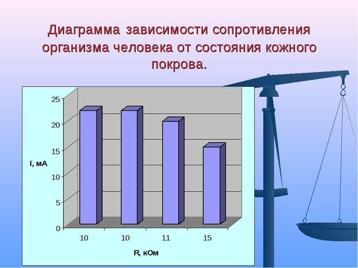 Диаграмма зависимости сопротивления организма человека от состояния кожного п...