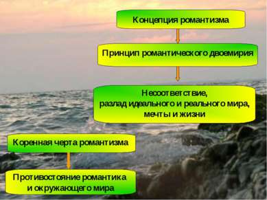 Концепция романтизма Принцип романтического двоемирия Несоответствие, разлад ...