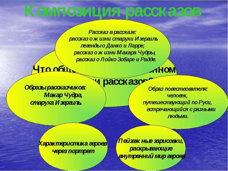 Что общего в композиционном строении рассказов? Композиция рассказов Образы р...