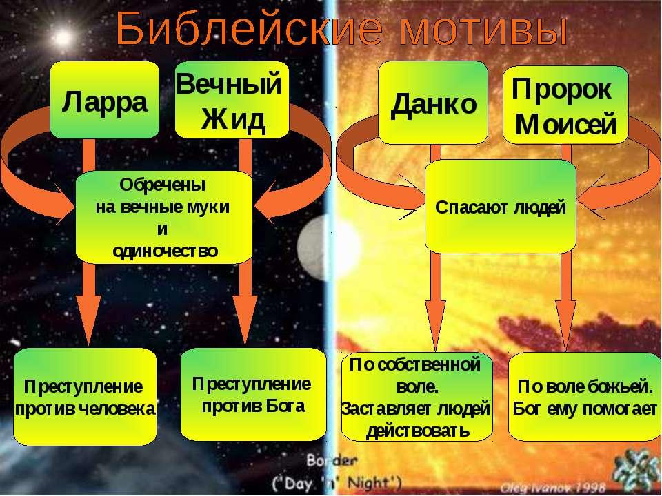 Преступление против человека Преступление против Бога По воле божьей. Бог ему...