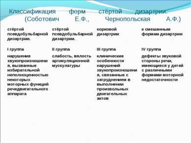 Классификация форм стёртой дизартрии: (Соботович Е.Ф., Чернопольская А.Ф.) ст...