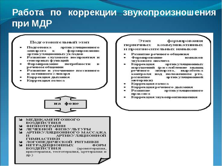 Работа по коррекции звукопроизношения при МДР
