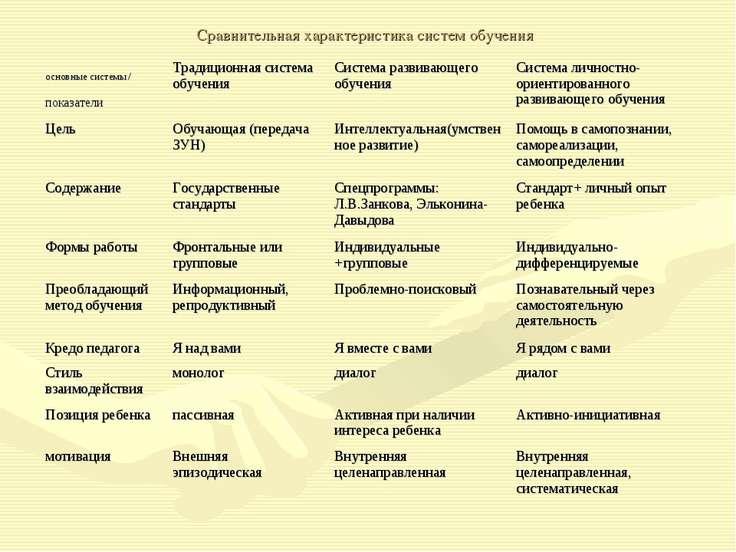 Сравнительная характеристика систем обучения основные системы / показатели Тр...