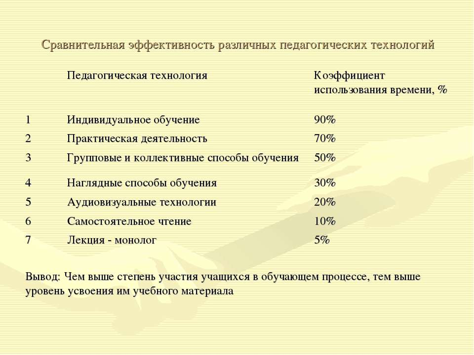 Сравнительная эффективность различных педагогических технологий