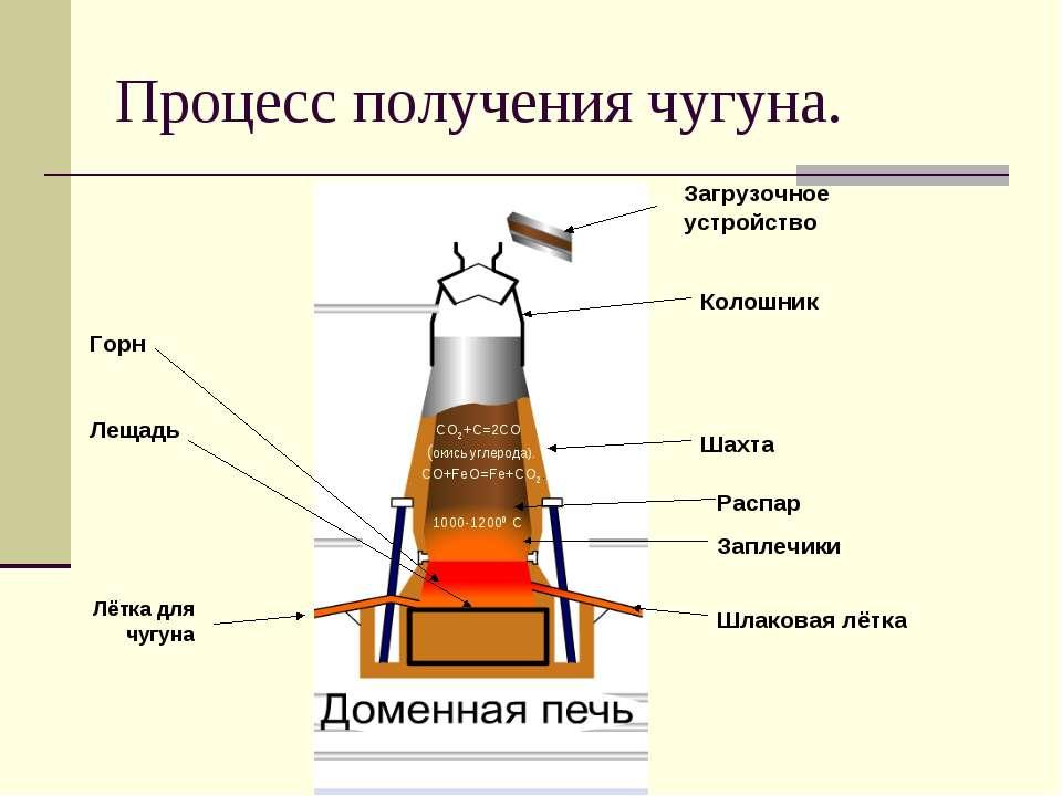 Процесс получения чугуна. Загрузочное устройство Колошник Шахта СО2+С=2СО (ок...