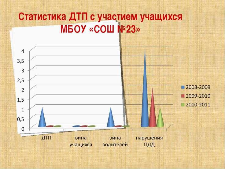 Статистика ДТП с участием учащихся МБОУ «СОШ №23»
