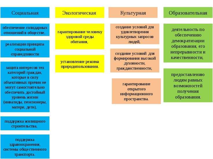Социальная Экологическая Культурная Образовательная обеспечение солидарных от...