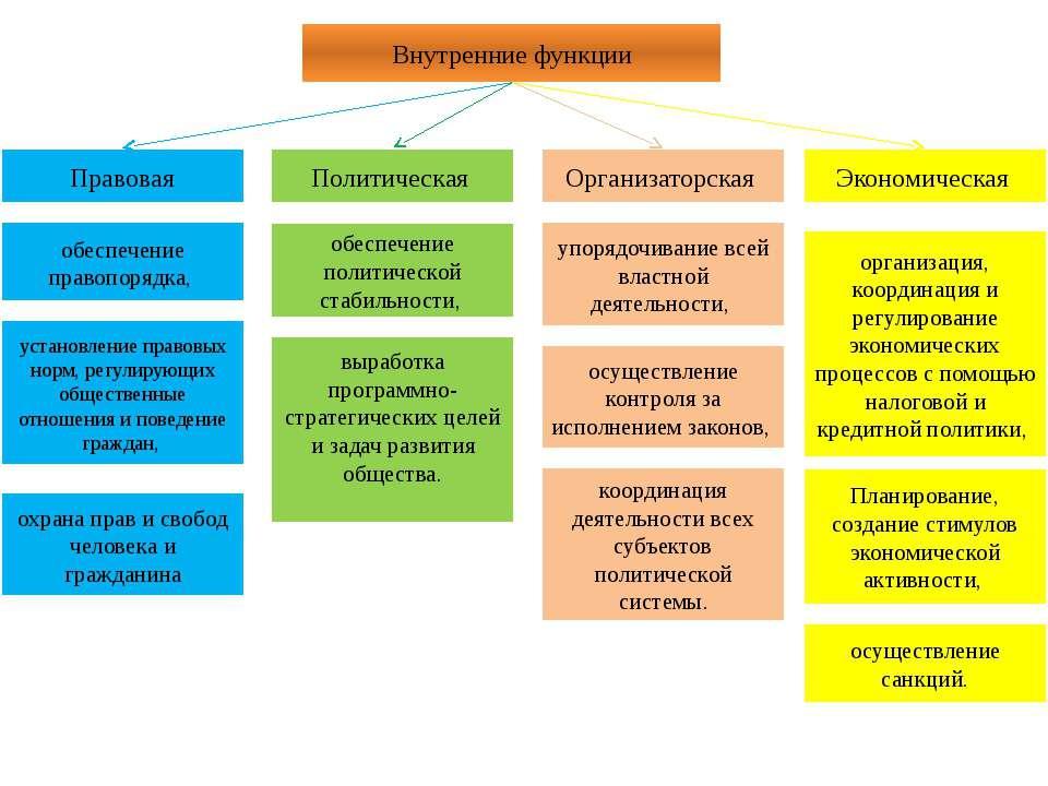 Внутренние функции Правовая Политическая Организаторская Экономическая обеспе...