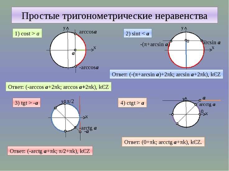 Простые тригонометрические неравенства 1) cost > а Ответ: (-arccos а+2πk; arc...