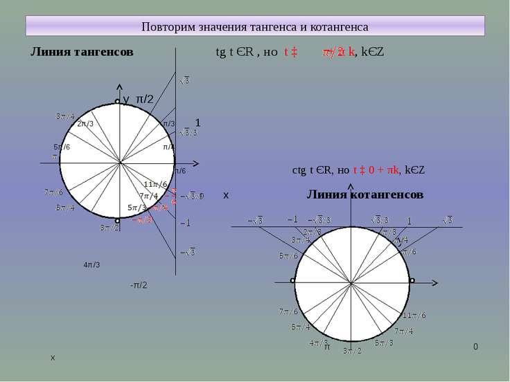 Повторим значения тангенса и котангенса Линия тангенсов tg t ЄR , но t ‡ + π ...