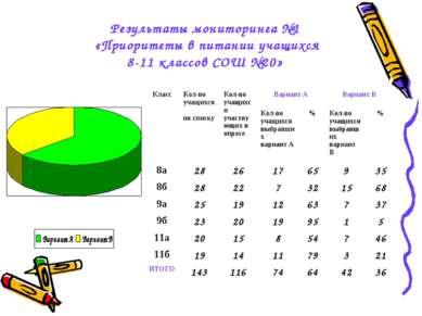 Результаты мониторинга №1 «Приоритеты в питании учащихся 8-11 классов СОШ №20...