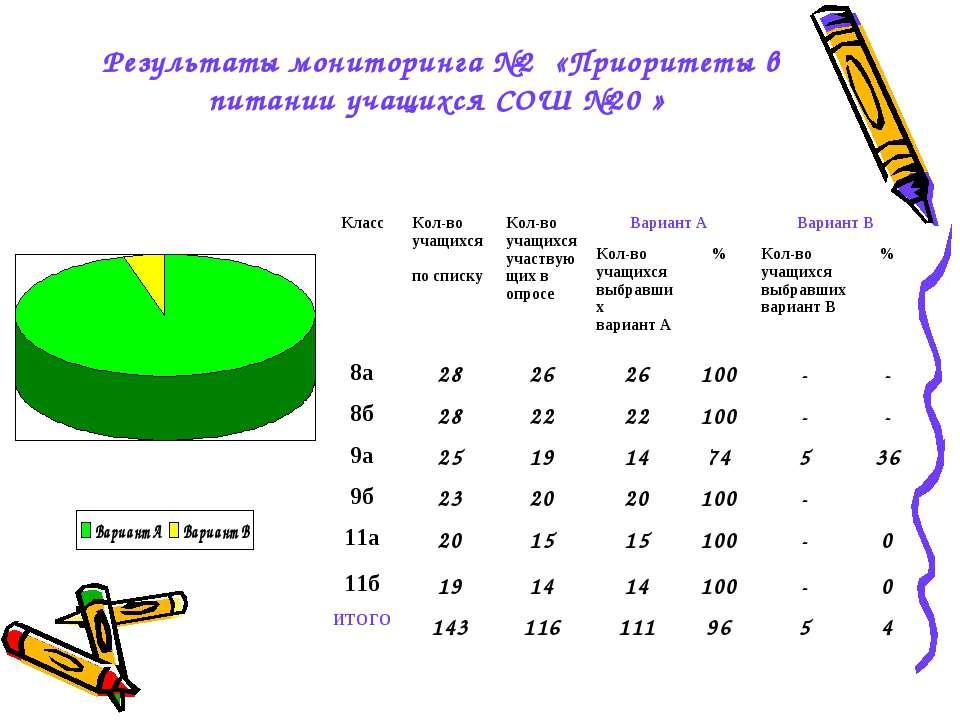 Результаты мониторинга №2 «Приоритеты в питании учащихся СОШ №20 » Класс Кол-...