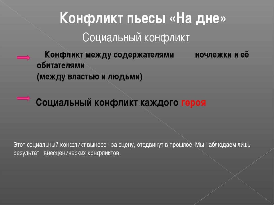 Конфликт пьесы «На дне» Социальный конфликт Конфликт между содержателями ночл...