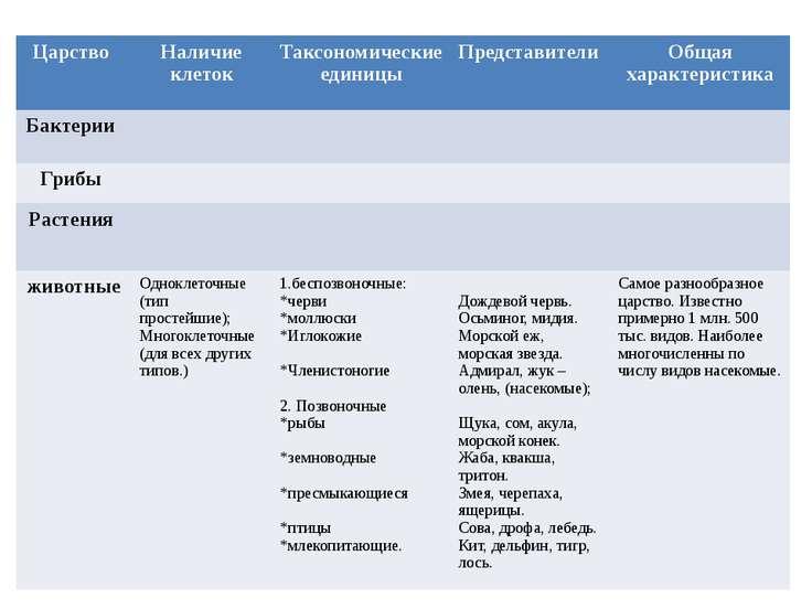 Царство Наличие клеток Таксономические единицы Представители Общая характерис...