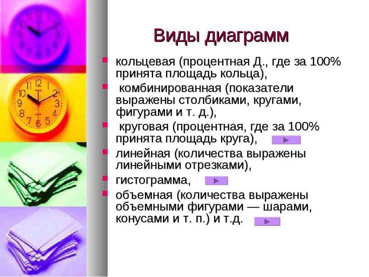 Виды диаграмм кольцевая (процентная Д., где за 100% принята площадь кольца), ...