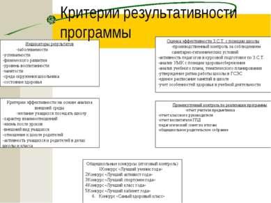 Критерии результативности программы