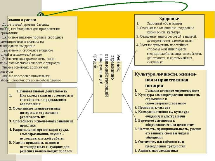 Знания и умения 1. Достаточный уровень базовых знаний, необходимых для продол...