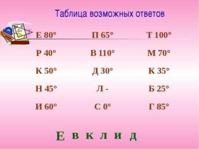 Таблица возможных ответов Е в к л и д Е 80° П 65° Т 100° Р 40° В 110° М 70° К...