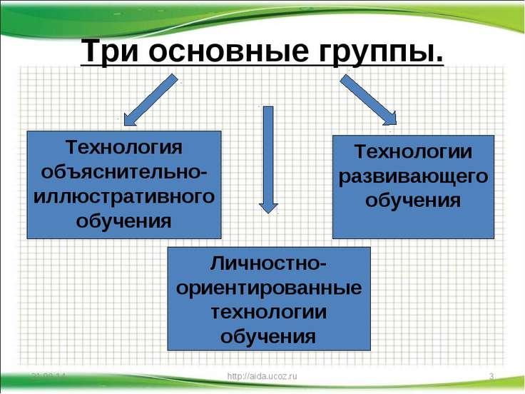 Три основные группы. * * http://aida.ucoz.ru Технология объяснительно-иллюстр...