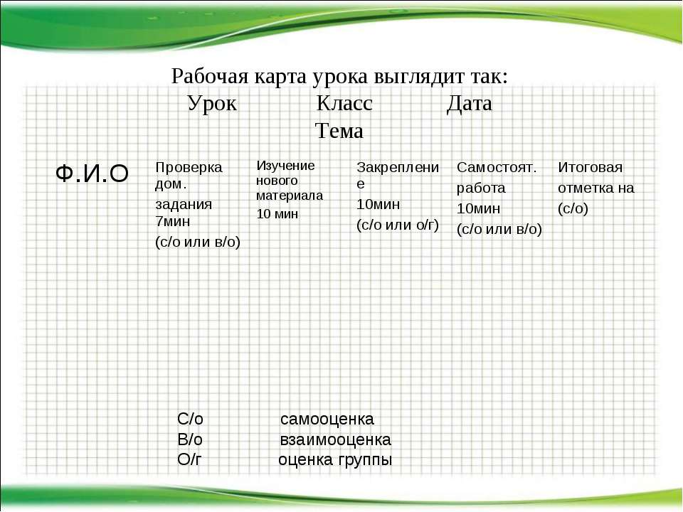 Рабочая карта урока выглядит так: Урок Класс Дата Тема С/о самооценка В/о вза...