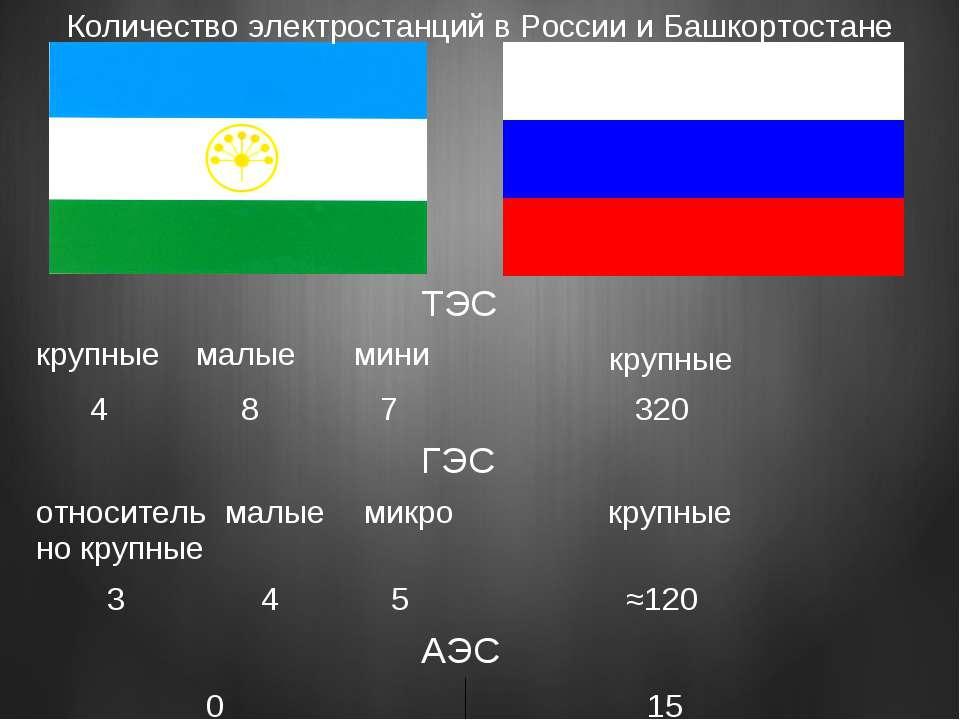 Количество электростанций в России и Башкортостане