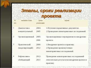 Этапы, сроки реализации проекта № п/п название этапа сроки реализации задачи ...