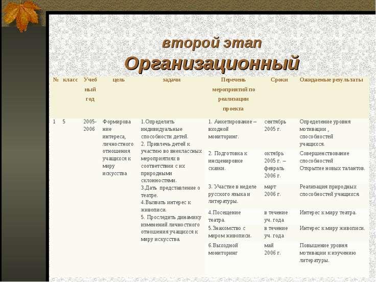 второй этап Организационный № класс Учеб ный год цель задачи Перечень меропри...