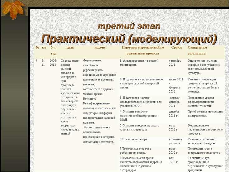 третий этап Практический (моделирующий) № кл Уч. год цель задачи Перечень мер...