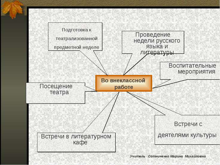 Во внеклассной работе Подготовка к театрализованной предметной неделе Проведе...