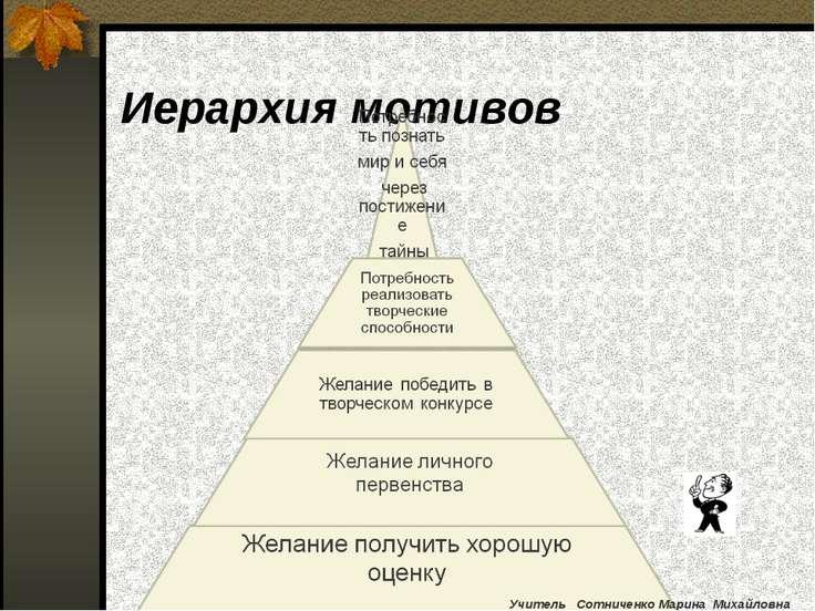 Иерархия мотивов Учитель Сотниченко Марина Михайловна