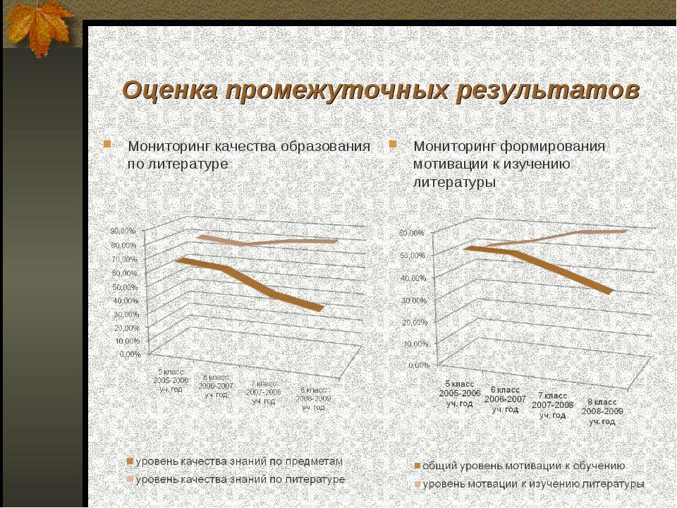 Оценка промежуточных результатов Мониторинг качества образования по литератур...