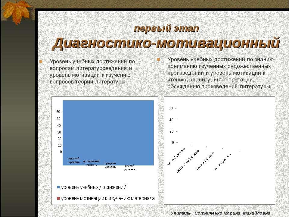 первый этап Диагностико-мотивационный Учитель Сотниченко Марина Михайловна