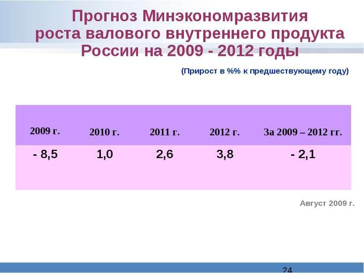 Прогноз Минэкономразвития роста валового внутреннего продукта России на 2009 ...
