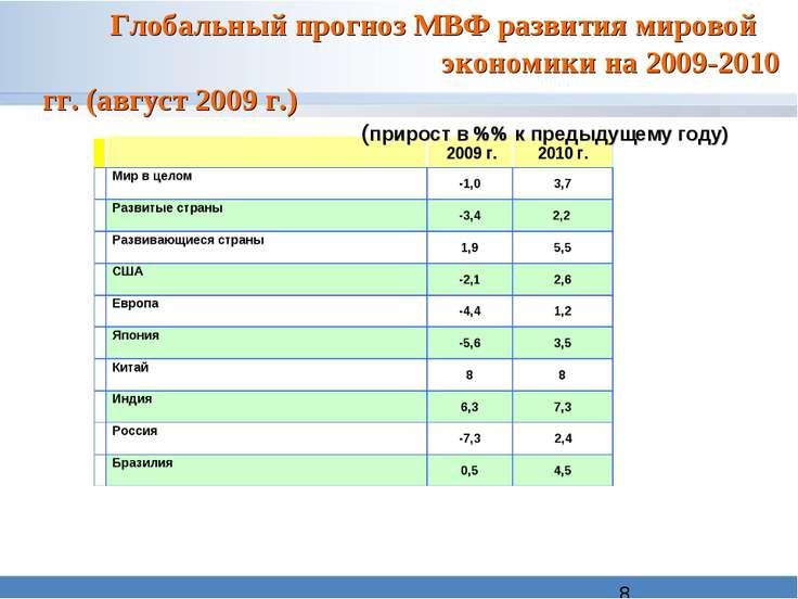 Глобальный прогноз МВФ развития мировой экономики на 2009-2010 гг. (август 20...