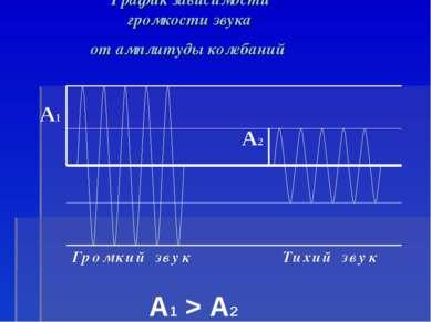 График зависимости громкости звука от амплитуды колебаний