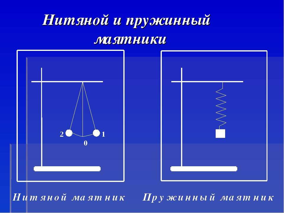 Нитяной и пружинный маятники