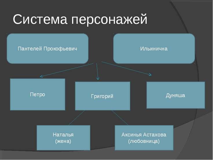 Система персонажей Пантелей Прокофьевич Ильинична Петро Григорий Наталья (жен...
