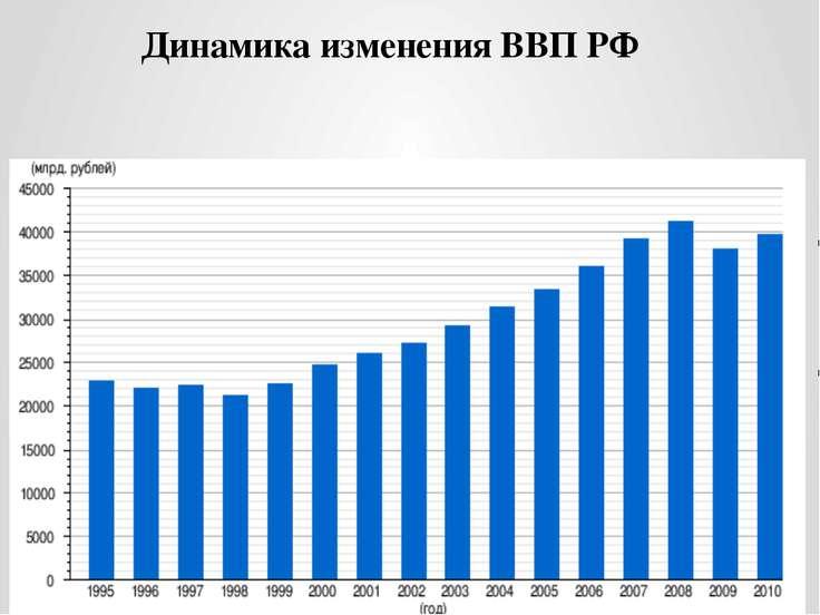 Динамика изменения ВВП РФ