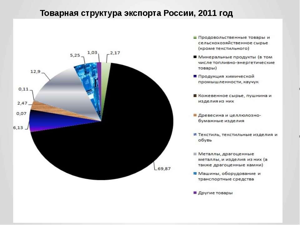 Товарная структура экспорта России, 2011 год