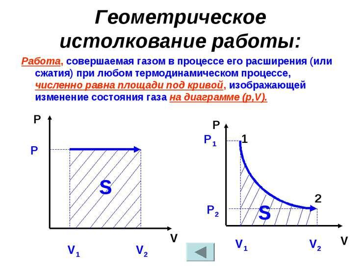 Геометрическое истолкование работы: Работа, совершаемая газом в процессе его ...