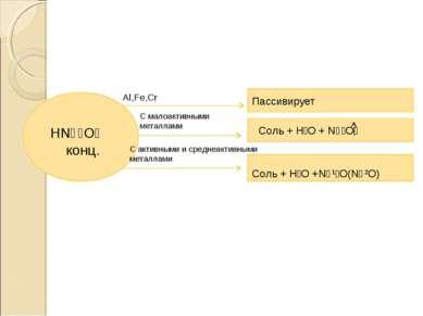 HN⁺⁵O₃ конц. Al,Fe,Cr С малоактивными металлами С активными и среднеактивными...