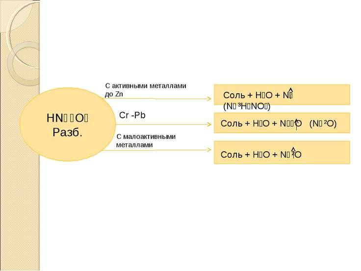 HN⁺⁵O₃ Разб. С активными металлами до Zn Cr -Pb C малоактивными металлами Сол...