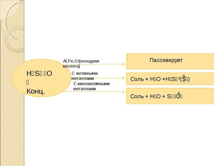 H₂S⁺⁶O₄ Конц. Al,Fe,Cr(холодная кислота) С активными металлами С малоактивным...
