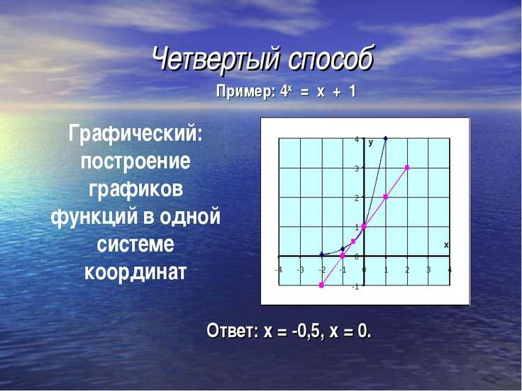 Четвертый способ Ответ: х = -0,5, х = 0. Графический: построение графиков фун...