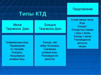 Типы КТД Представление Малое Творческое Дело Большое Творческое Дело Телевизи...
