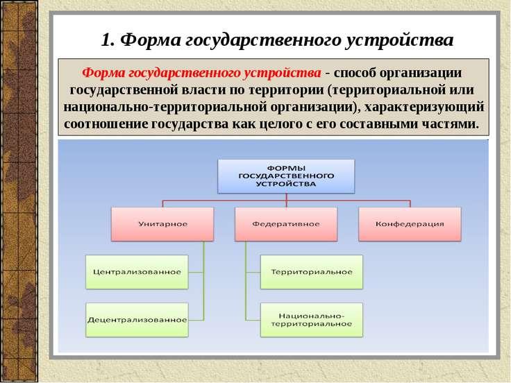 1. Форма государственного устройства Форма государственного устройства - спос...