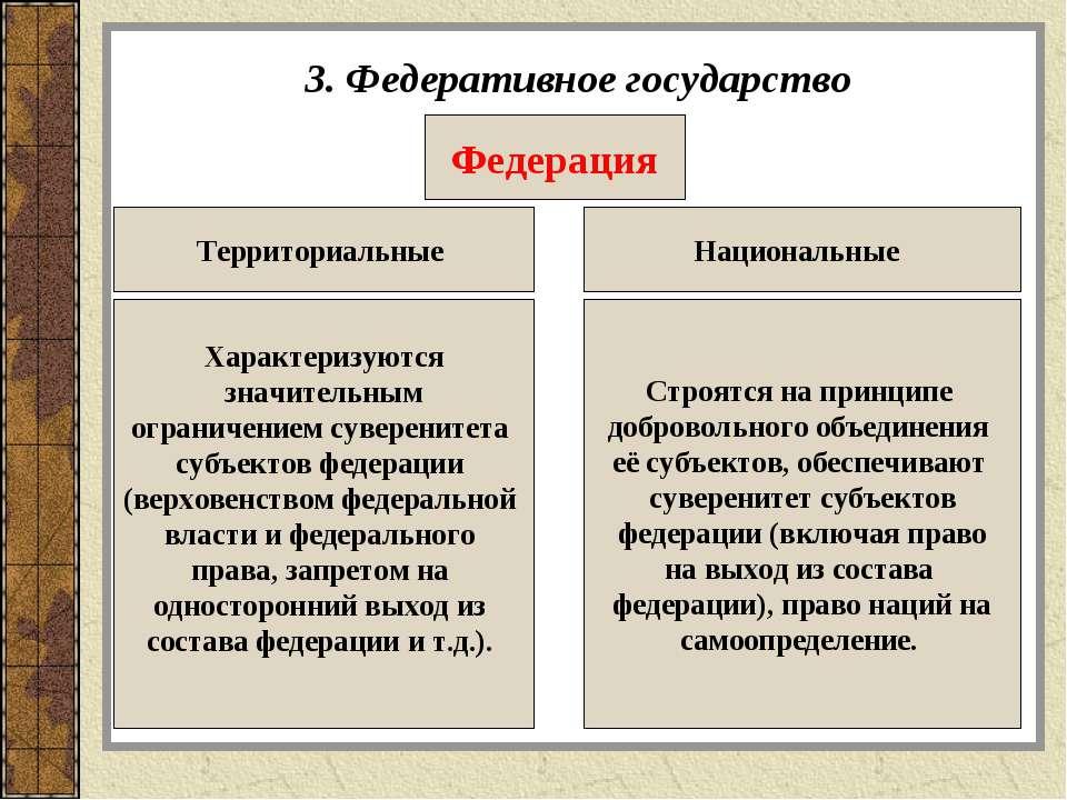3. Федеративное государство Федерация Территориальные Национальные Характериз...