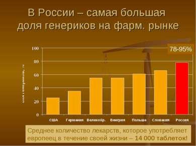 В России – самая большая доля генериков на фарм. рынке 78-95% Среднее количес...