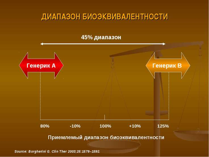 ДИАПАЗОН БИОЭКВИВАЛЕНТНОСТИ 45% диапазон Генерик А Генерик В 80% -10% 100% +1...